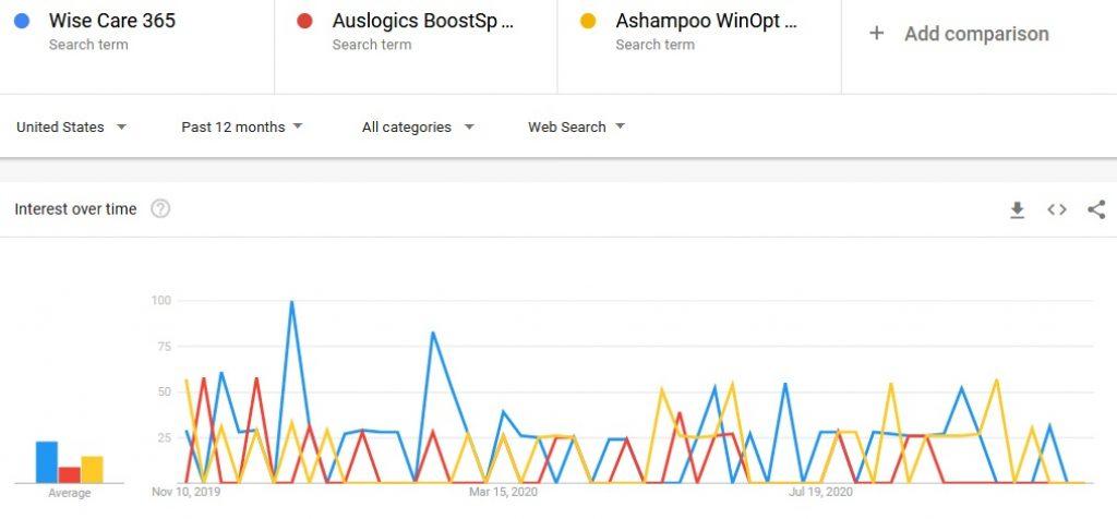 Wise Care 365 vs Auslogics BoostSpeed vs Ashampoo WinOptimizer google trends