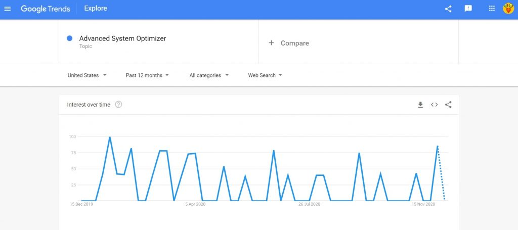 Advanced System Optimizer search trend