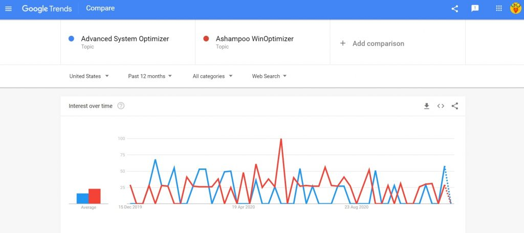 Systweak Advanced System Optimizer vs Ashampoo WinOptimizer search trend