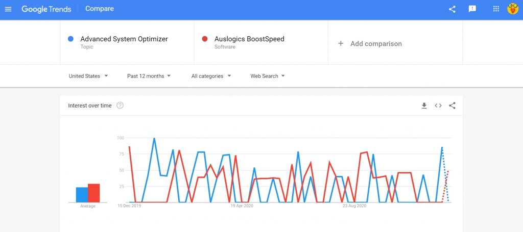 Advanced system optimizer vs Auslogics Boostspeed search trend