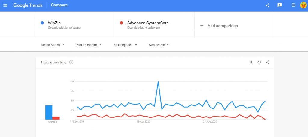 WinZip vs Advanced SystemCare search trend comparison