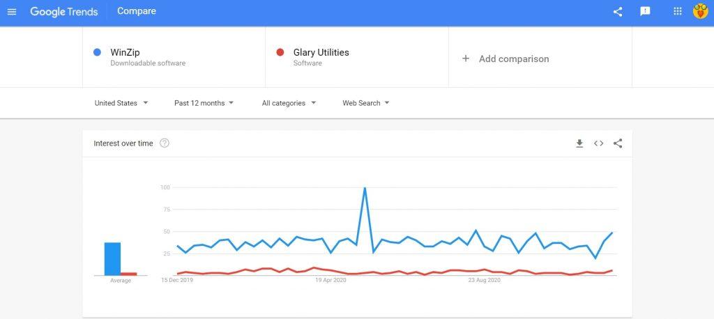 WinZip vs Glary Utilities search trend comparison