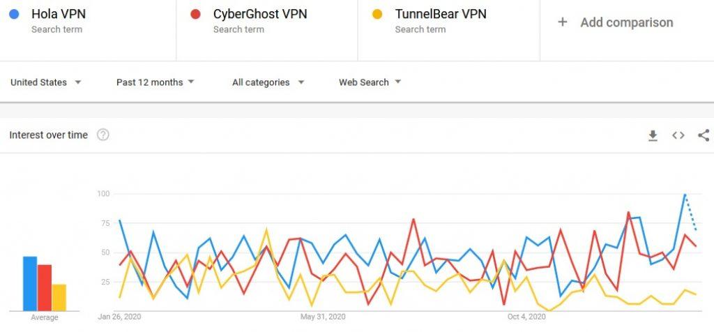 Google trends HolaVPN vs CyberGhost vs TunnelBear comparison