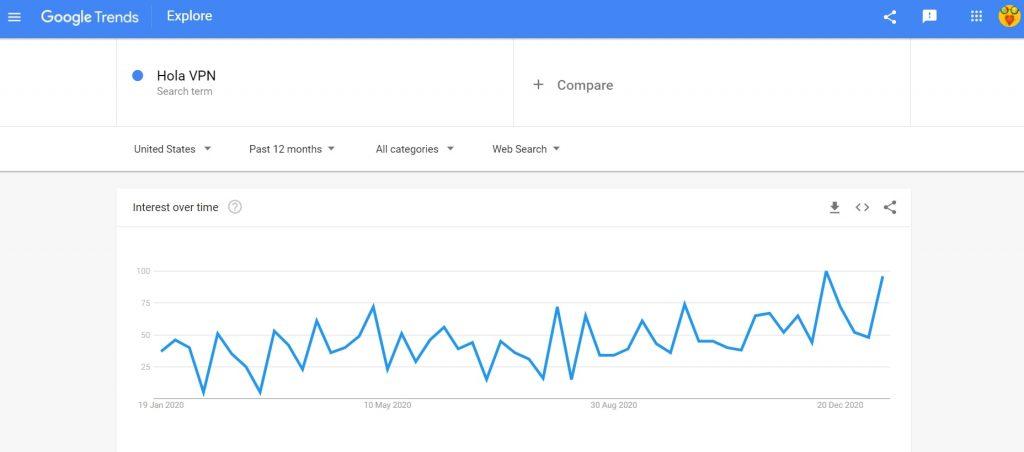 Google trends hola vpn
