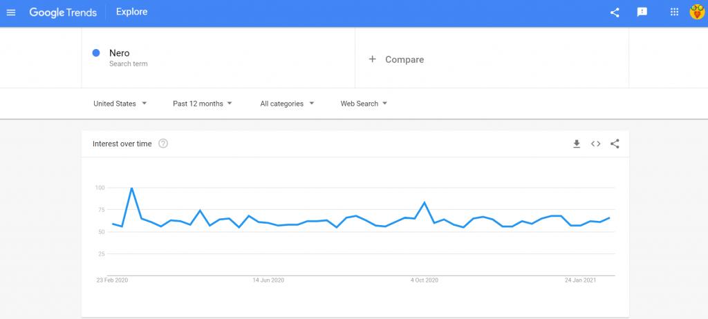 Nero search trends