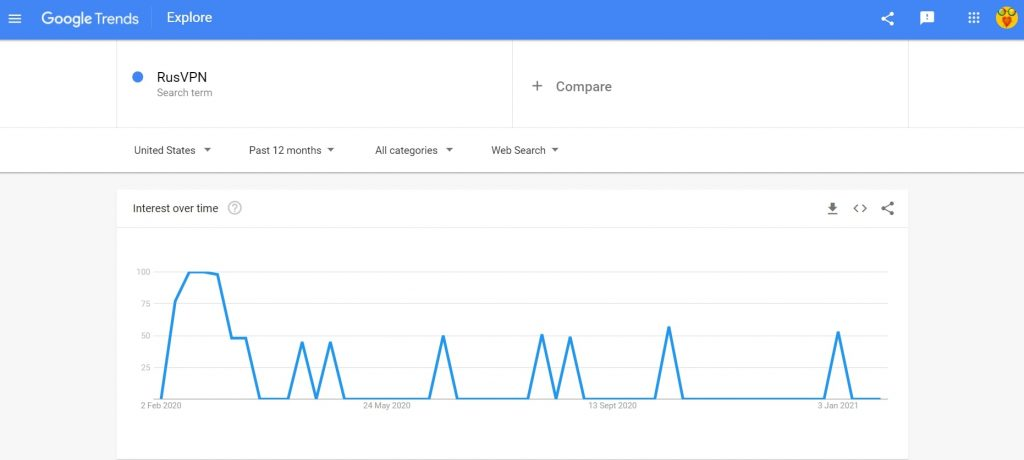 google trends rusvpn