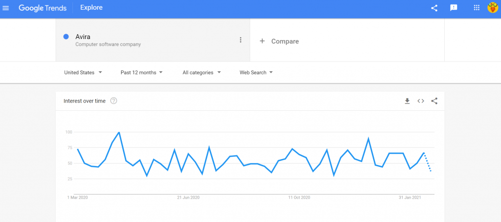 google trends avira