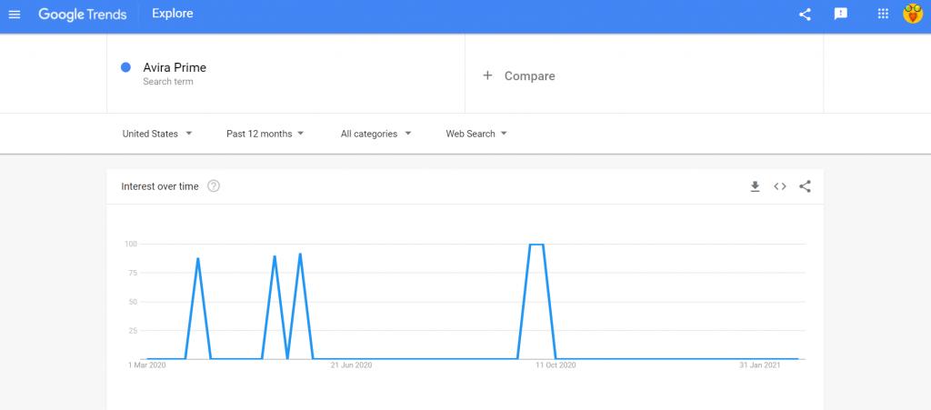 google trends avira prime